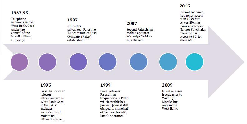 ICT Timeline