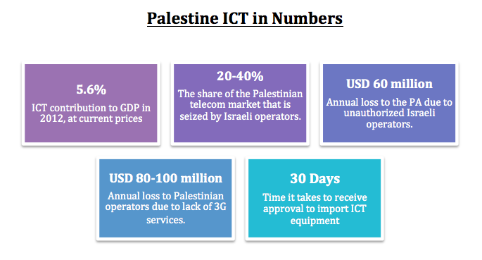 ICT in Numbers